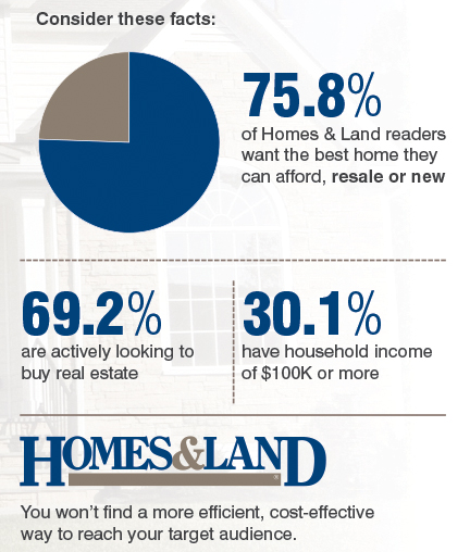 Consider these facts: 75.8% of Homes & Land readers want the best home they can afford, resale or new. 69.2% are actively looking to buy real estate. 30.1% have household income of $100K or more.