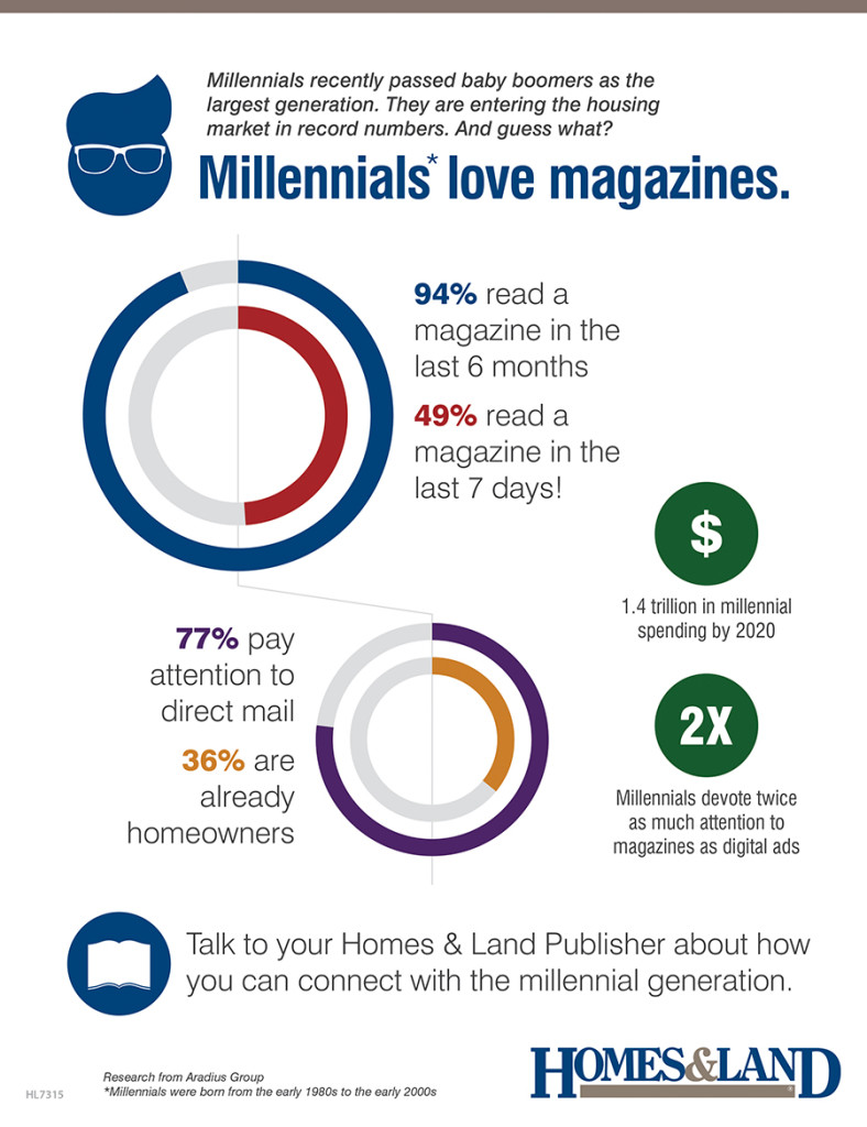 Millennials are entering the housing market in record numbers. And they love magazines.